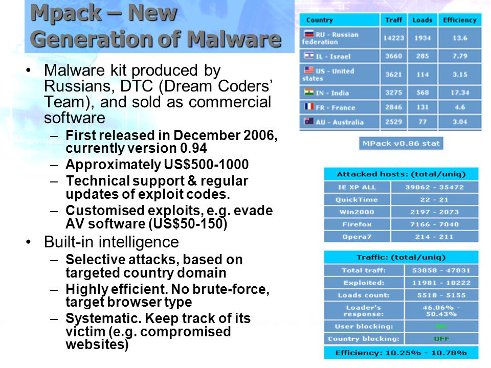 Mpack – New Generation of Malware Malware kit produced by Russians, DTC (Dream Coders' Team), and sold as commercial software –First released in December 2006, currently version 0.94 –Approximately US$500-1000 –Technical support & regular updates of exploit codes.
