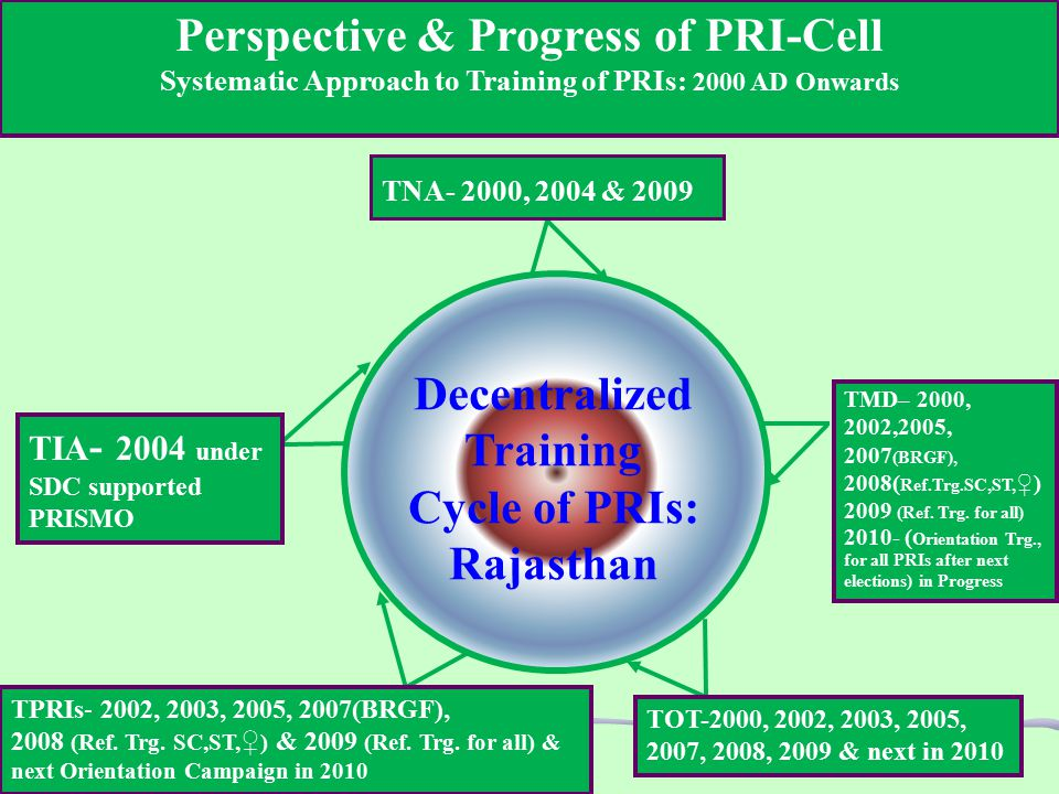 Perspective & Progress of PRI-Cell Systematic Approach to Training of PRIs: 2000 AD Onwards TNA- 2000, 2004 & 2009 TIA - 2004 under SDC supported PRISMO TPRIs- 2002, 2003, 2005, 2007(BRGF), 2008 (Ref.