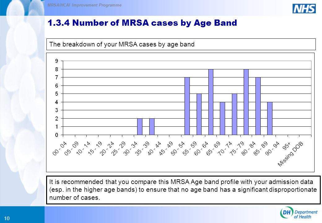 MRSA/HCAI Improvement Programme 10 The breakdown of your MRSA cases by age band 1.3.4 Number of MRSA cases by Age Band It is recommended that you compare this MRSA Age band profile with your admission data (esp.