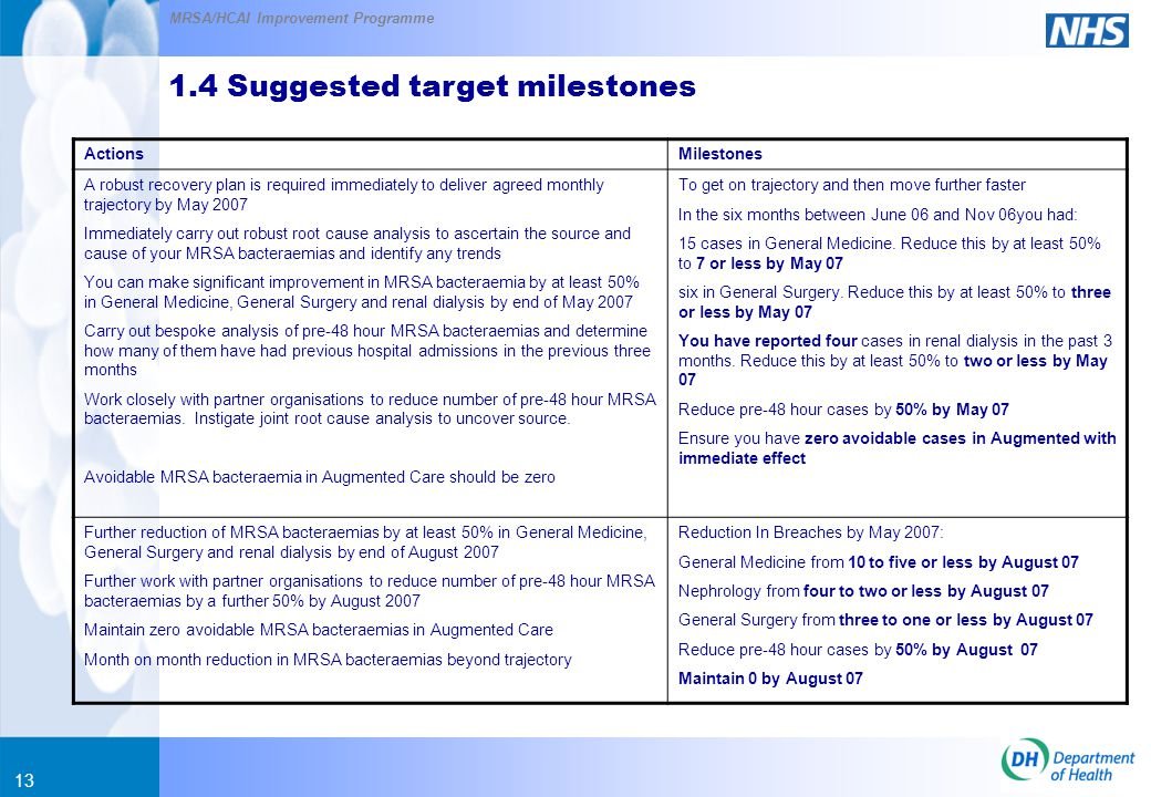 MRSA/HCAI Improvement Programme 13 ActionsMilestones A robust recovery plan is required immediately to deliver agreed monthly trajectory by May 2007 Immediately carry out robust root cause analysis to ascertain the source and cause of your MRSA bacteraemias and identify any trends You can make significant improvement in MRSA bacteraemia by at least 50% in General Medicine, General Surgery and renal dialysis by end of May 2007 Carry out bespoke analysis of pre-48 hour MRSA bacteraemias and determine how many of them have had previous hospital admissions in the previous three months Work closely with partner organisations to reduce number of pre-48 hour MRSA bacteraemias.