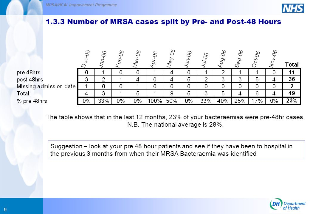 MRSA/HCAI Improvement Programme 9 1.3.3 Number of MRSA cases split by Pre- and Post-48 Hours Suggestion – look at your pre 48 hour patients and see if they have been to hospital in the previous 3 months from when their MRSA Bacteraemia was identified The table shows that in the last 12 months, 23% of your bacteraemias were pre-48hr cases.
