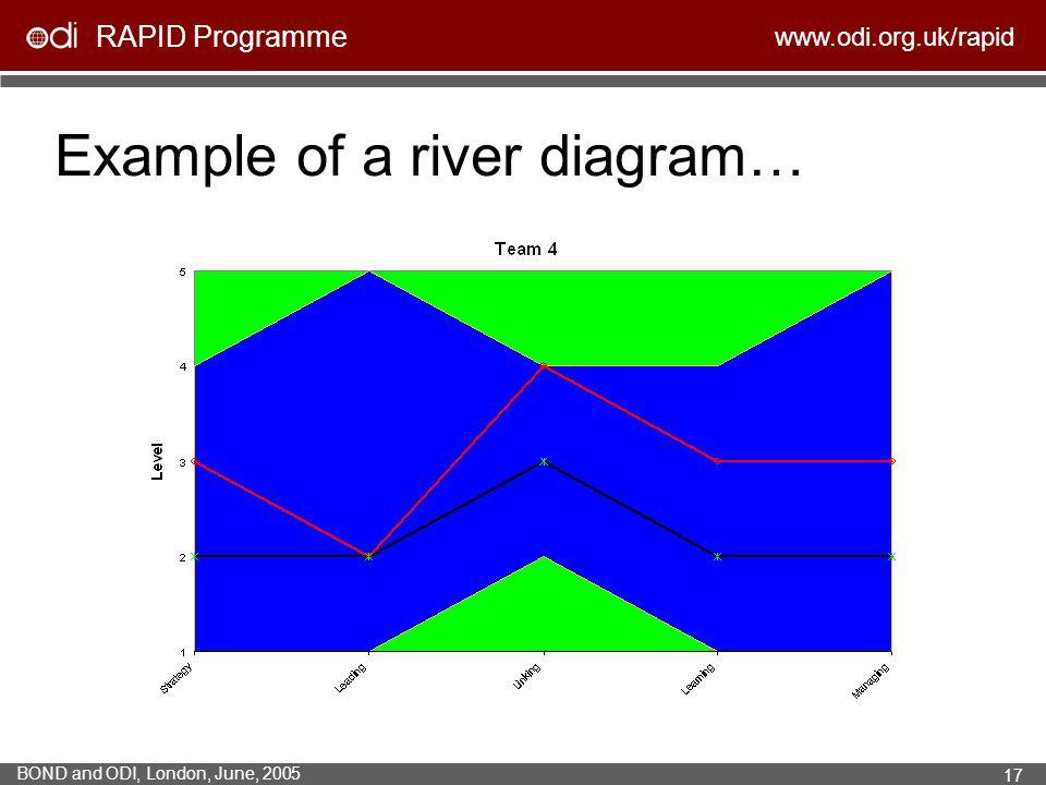 RAPID Programme www.odi.org.uk/rapid BOND and ODI, London, June, 2005 17 Example of a river diagram…