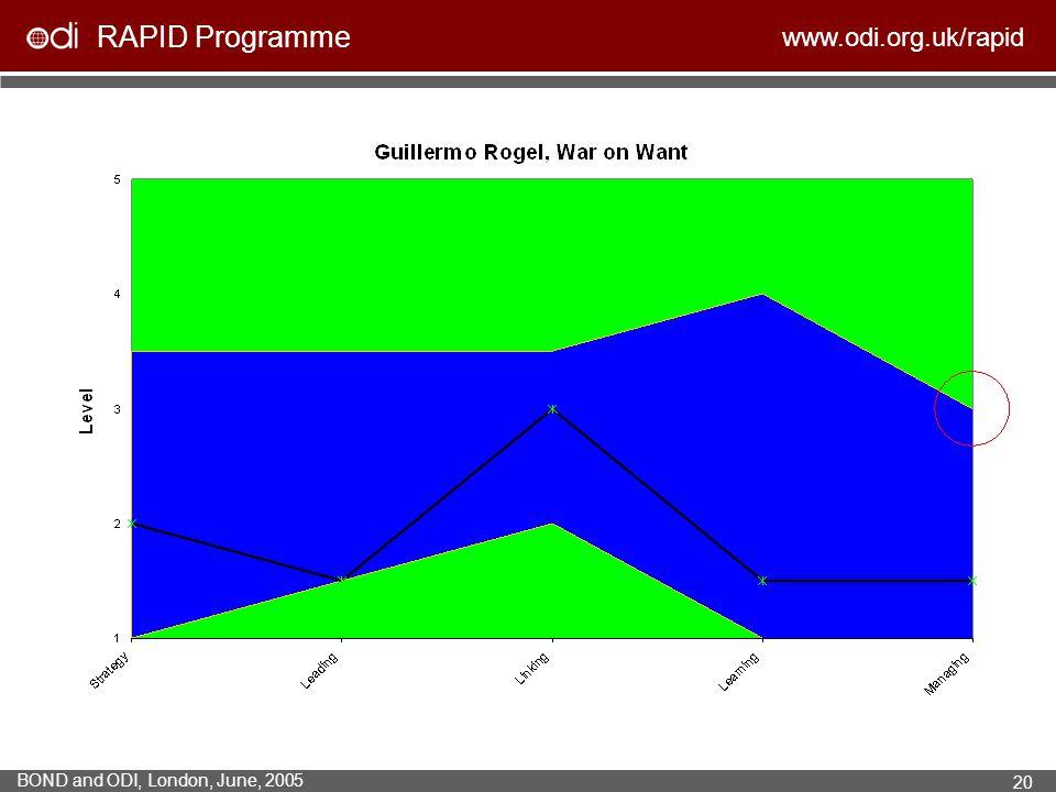 RAPID Programme www.odi.org.uk/rapid BOND and ODI, London, June, 2005 20
