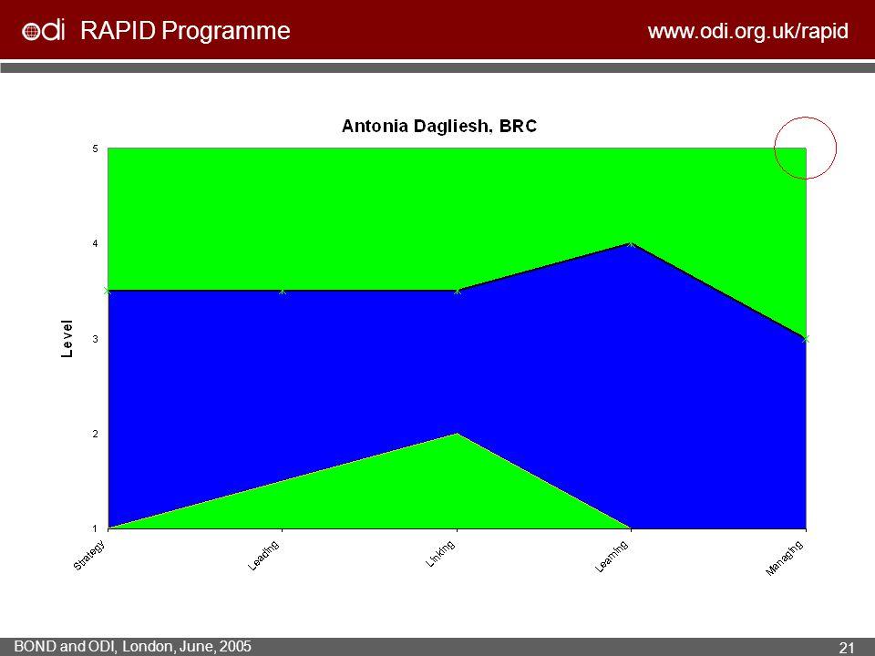 RAPID Programme www.odi.org.uk/rapid BOND and ODI, London, June, 2005 21