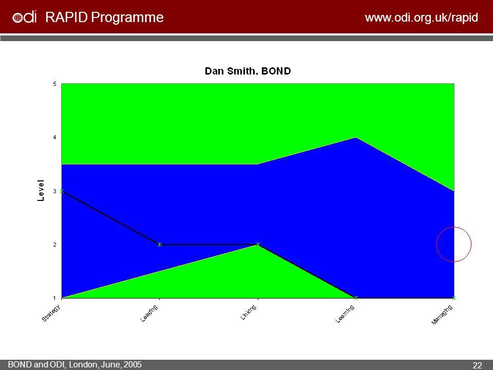 RAPID Programme www.odi.org.uk/rapid BOND and ODI, London, June, 2005 22