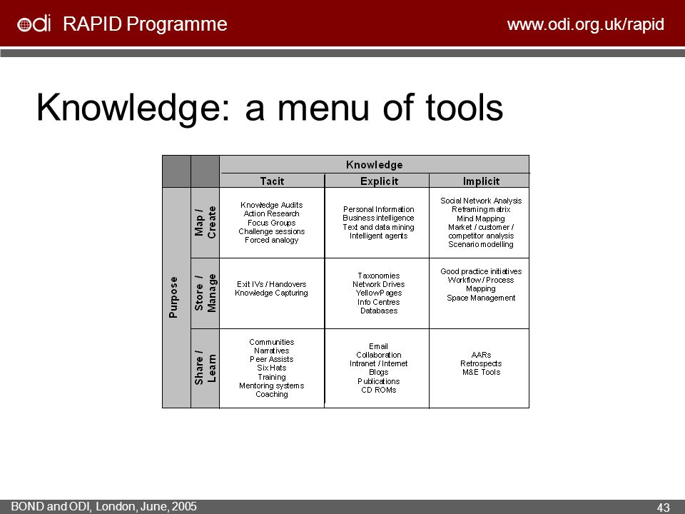 RAPID Programme www.odi.org.uk/rapid BOND and ODI, London, June, 2005 43 Knowledge: a menu of tools