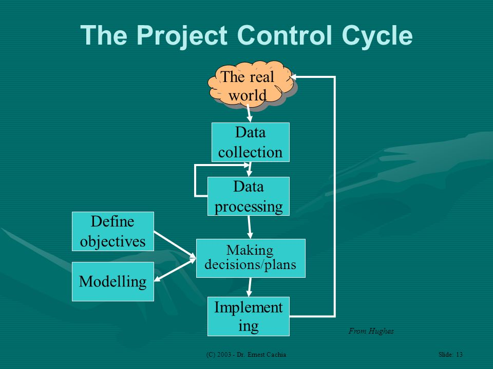(C) 2003 - Dr. Ernest Cachia Slide: 13 The Project Control Cycle The real world Data collection Data processing Making decisions/plans Implement ing D