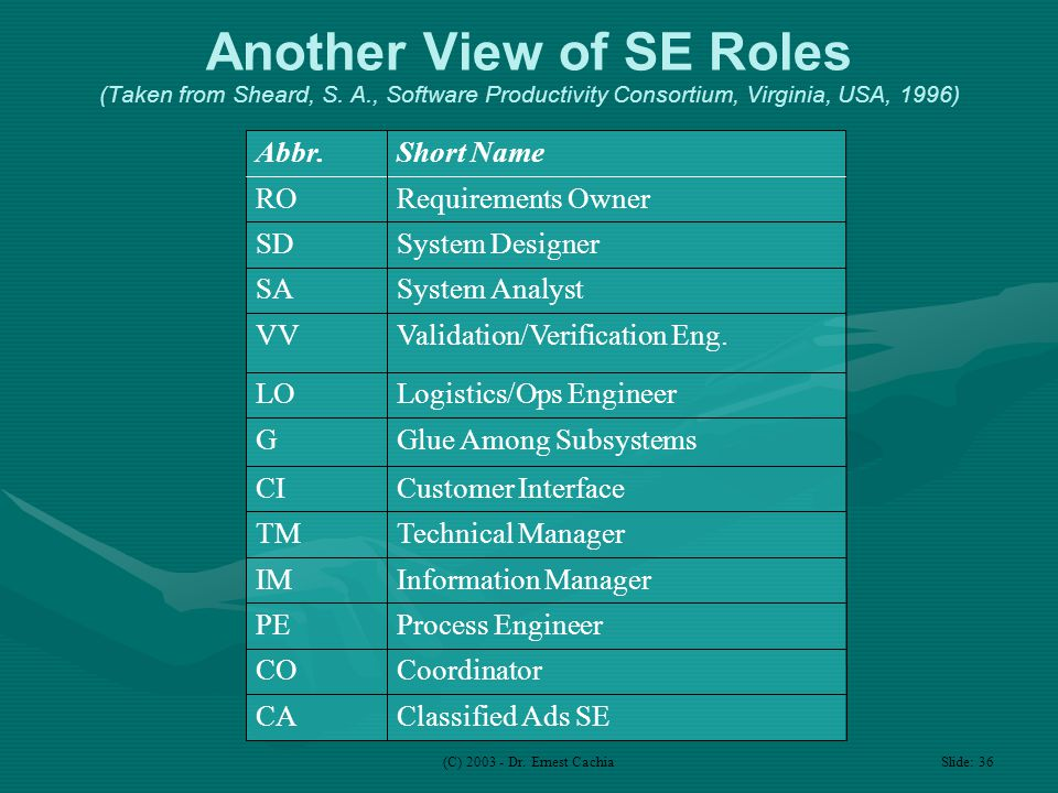 (C) 2003 - Dr. Ernest Cachia Slide: 36 Another View of SE Roles (Taken from Sheard, S.