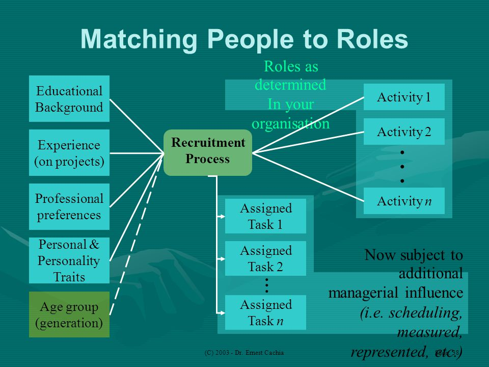 (C) 2003 - Dr. Ernest Cachia Slide: 38 Roles as determined In your organisation Now subject to additional managerial influence (i.e. scheduling, measu