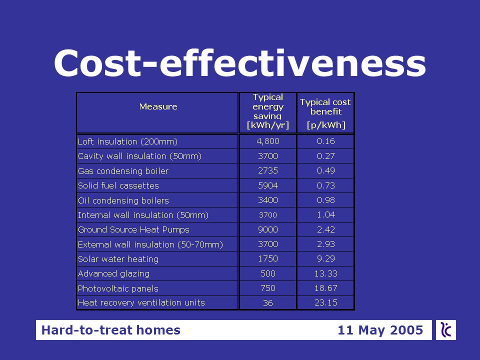 Hard-to-treat homes 11 May 2005 Cost-effectiveness