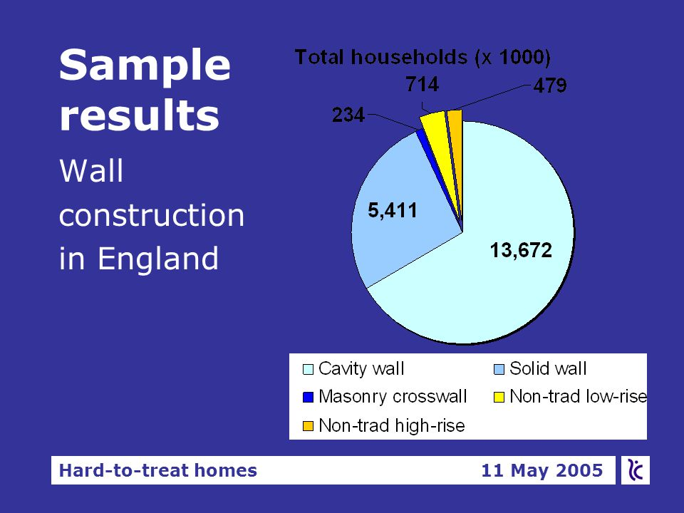 Hard-to-treat homes 11 May 2005 Sample results Wall construction in England