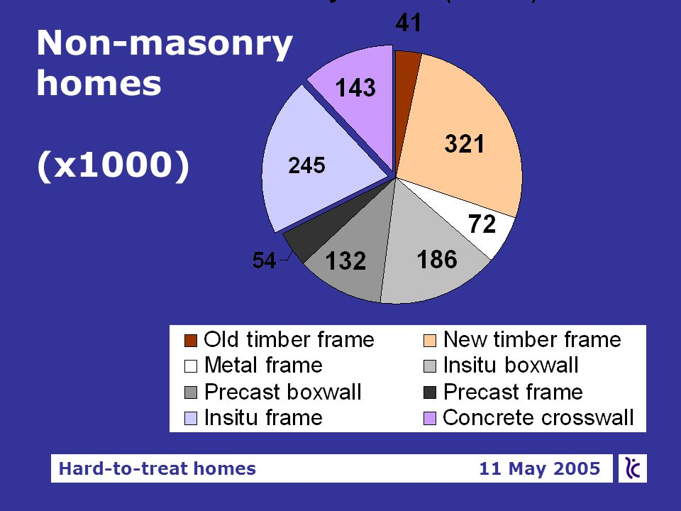 Hard-to-treat homes 11 May 2005 SAP ratings by construction