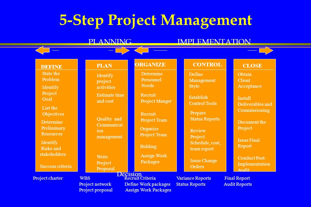 Partnering  Partnering »Tries to instil co-operation amongst project participants »Focuses on teamwork, communication and alignment of goals »A partnering workshop is usually conducted at start of project »Used extensively on US government projects with good results