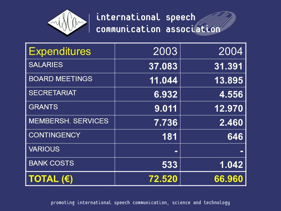 Expenditures20032004 SALARIES 37.08331.391 BOARD MEETINGS 11.04413.895 SECRETARIAT 6.9324.556 GRANTS 9.01112.970 MEMBERSH.