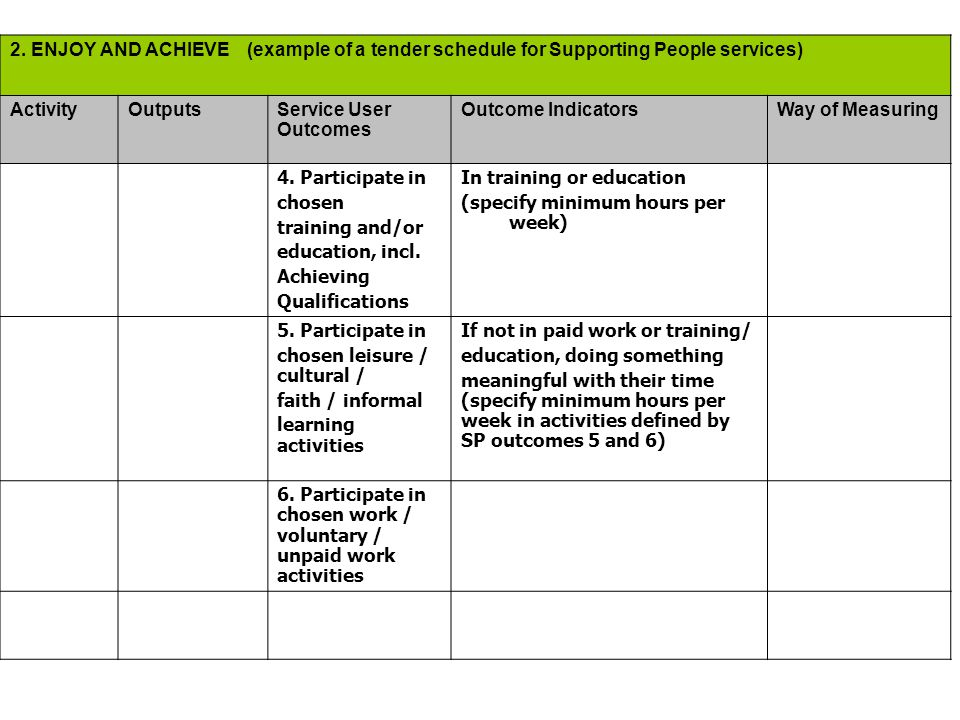 2. ENJOY AND ACHIEVE (example of a tender schedule for Supporting People services) ActivityOutputsService User Outcomes Outcome IndicatorsWay of Measu