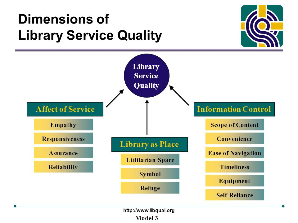 http://www.libqual.org Dimensions of Library Service Quality Information Control Library Service Quality Model 3 Self-Reliance Equipment Timeliness Ease of Navigation Convenience Scope of Content Affect of Service Library as Place Reliability Assurance Responsiveness Empathy Refuge Symbol Utilitarian Space