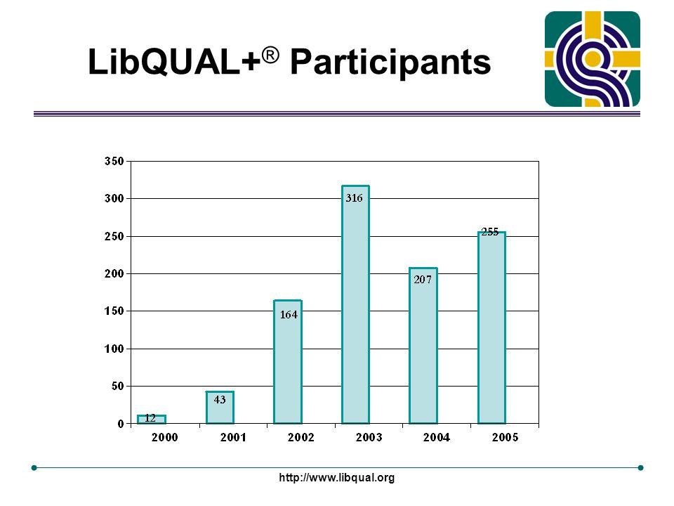 http://www.libqual.org LibQUAL+ ® Participants