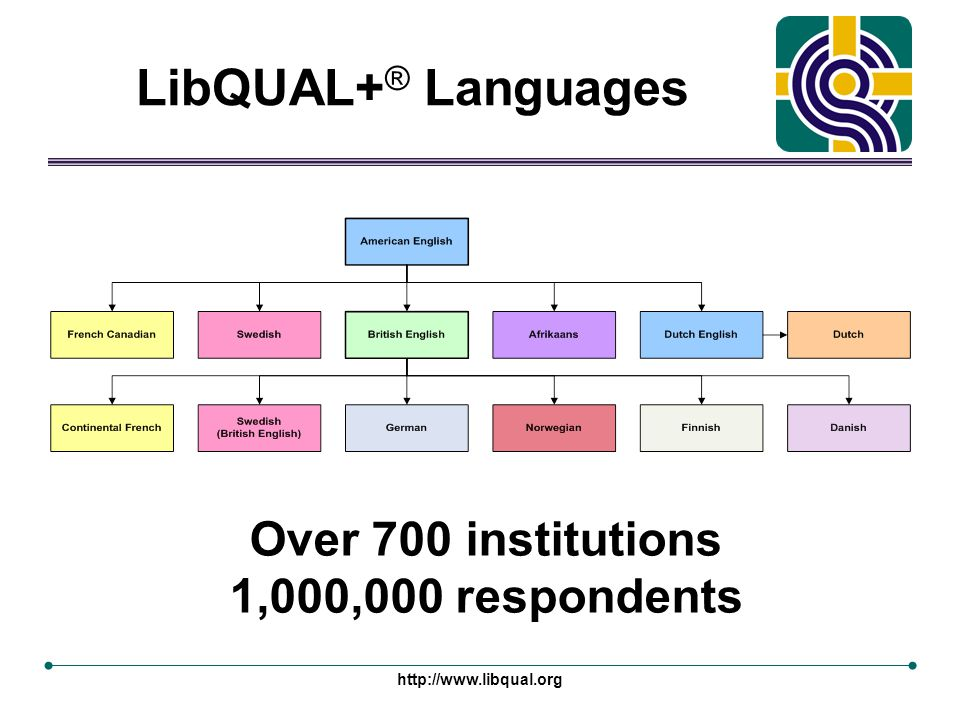 http://www.libqual.org LibQUAL+ ® Languages Over 700 institutions 1,000,000 respondents