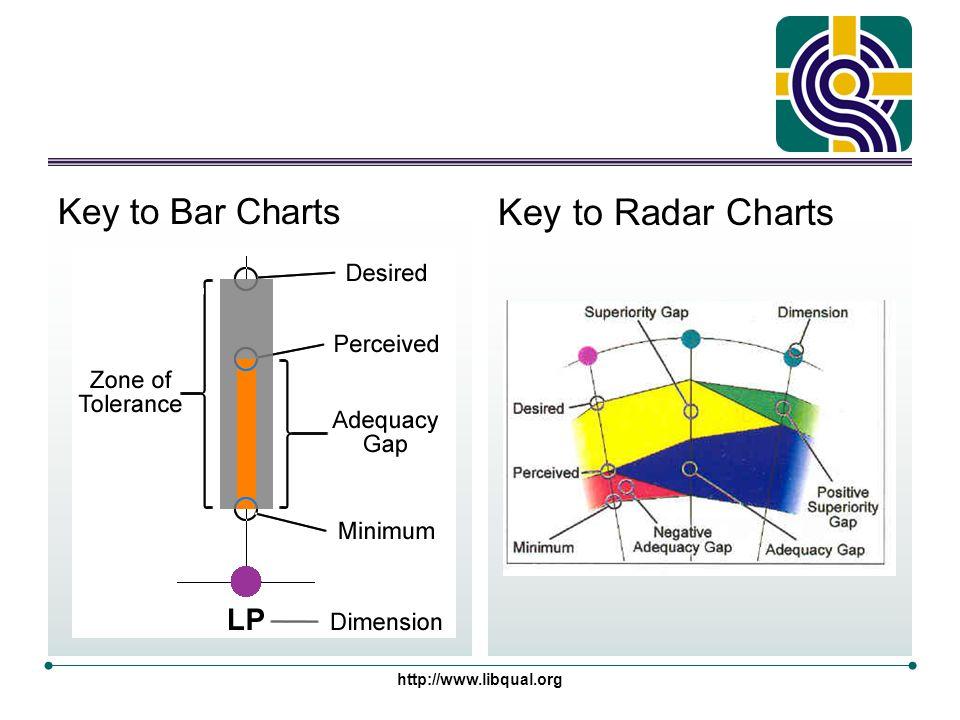 http://www.libqual.org Key to Bar Charts Key to Radar Charts