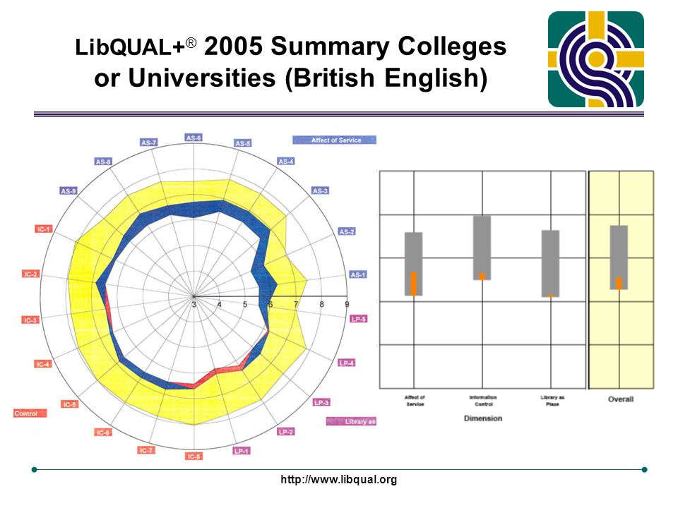http://www.libqual.org LibQUAL+ ® 2005 Summary Colleges or Universities (British English)