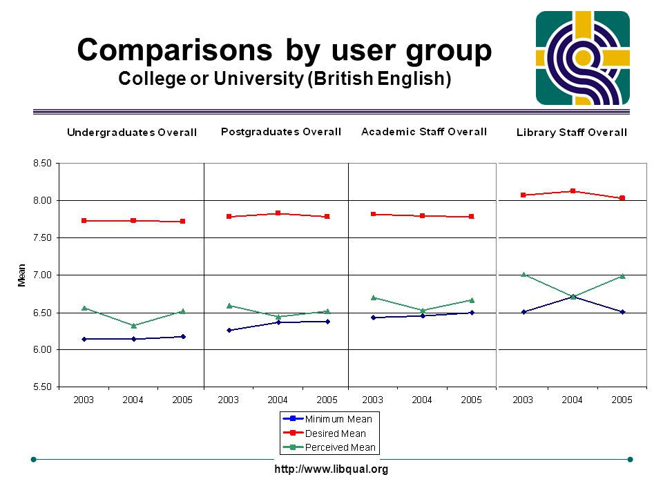 http://www.libqual.org Comparisons by user group College or University (British English)