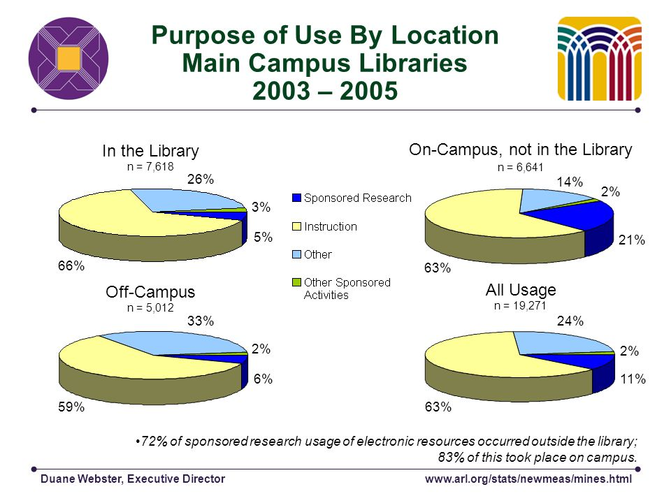 Duane Webster, Executive Director Purpose of Use By Location Main Campus Libraries 2003 – 2005 In the Library n = 7,618 On-Campus, not in the Library n = 6,641 All Usage n = 19,271 72% of sponsored research usage of electronic resources occurred outside the library; 83% of this took place on campus.