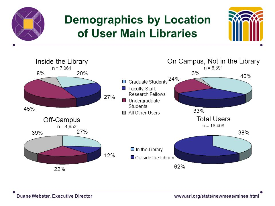 Duane Webster, Executive Director Demographics by Location of User Main Libraries On Campus, Not in the Library n = 6,391 Inside the Library n = 7,064 Off-Campus n = 4,953 Total Users n = 18,408 20%8% 27% 45% 27% 39% 12% 22% 40% 3% 33% 24% 38% 62% In the Library Outside the Library Graduate Students Faculty, Staff, Research Fellows Undergraduate Students All Other Users www.arl.org/stats/newmeas/mines.html