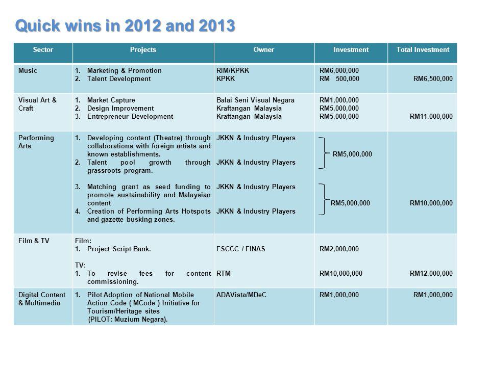 Quick wins in 2012 and 2013 SectorProjectsOwnerInvestmentTotal Investment Music1.Marketing & Promotion 2.Talent Development RIM/KPKK KPKK RM6,000,000