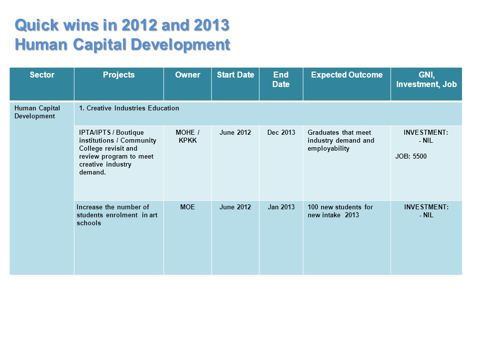 Quick wins in 2012 and 2013 Human Capital Development SectorProjectsOwnerStart DateEnd Date Expected OutcomeGNI, Investment, Job Human Capital Develop