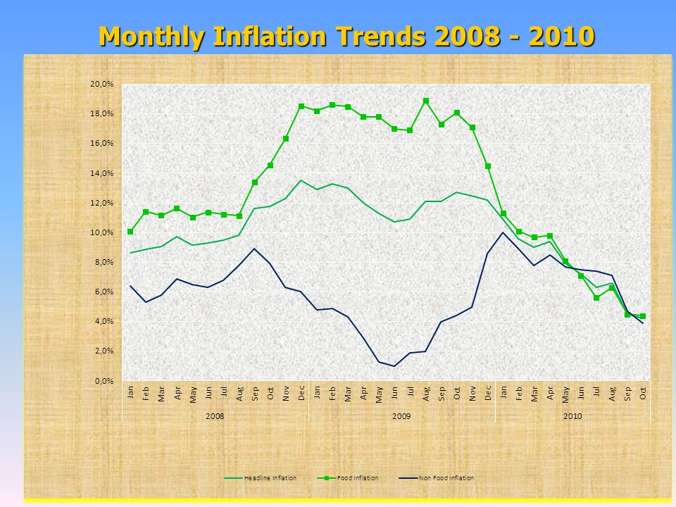 Monthly Inflation Trends 2008 - 2010