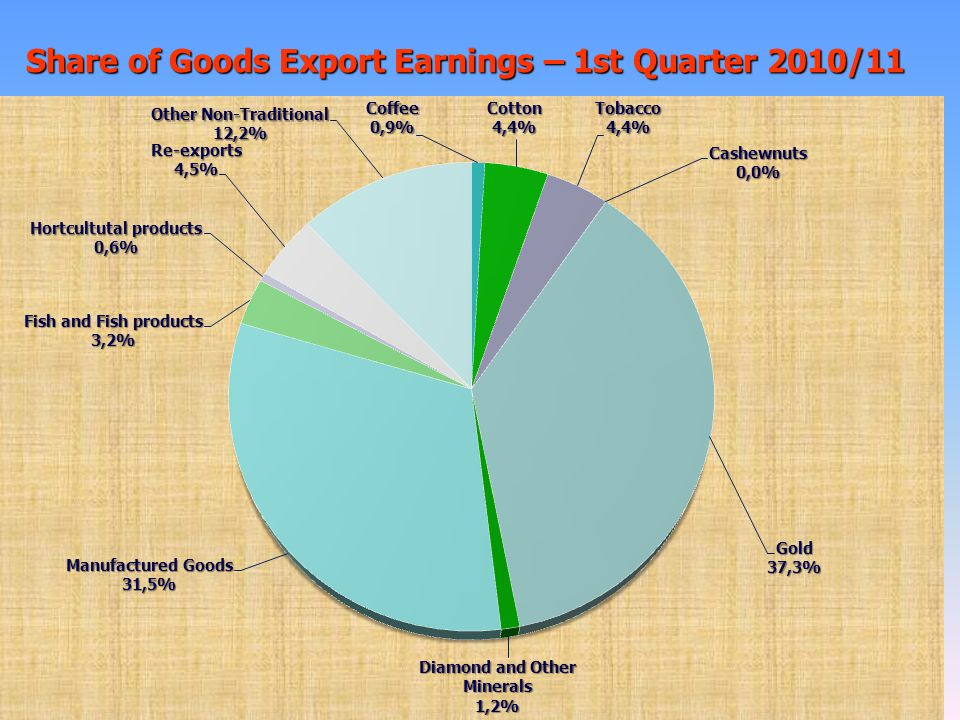 Share of Goods Export Earnings – 1st Quarter 2010/11 24