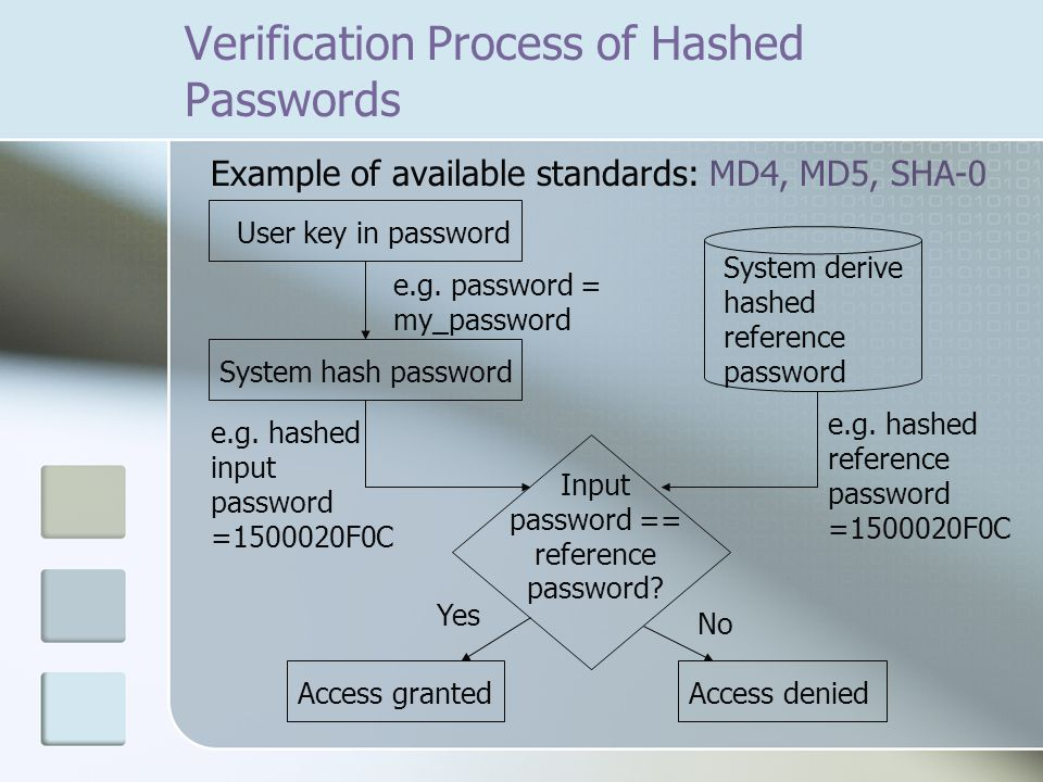 Verification Process of Hashed Passwords Example of available standards: MD4, MD5, SHA-0 System derive hashed reference password User key in password System hash password Input password == reference password.