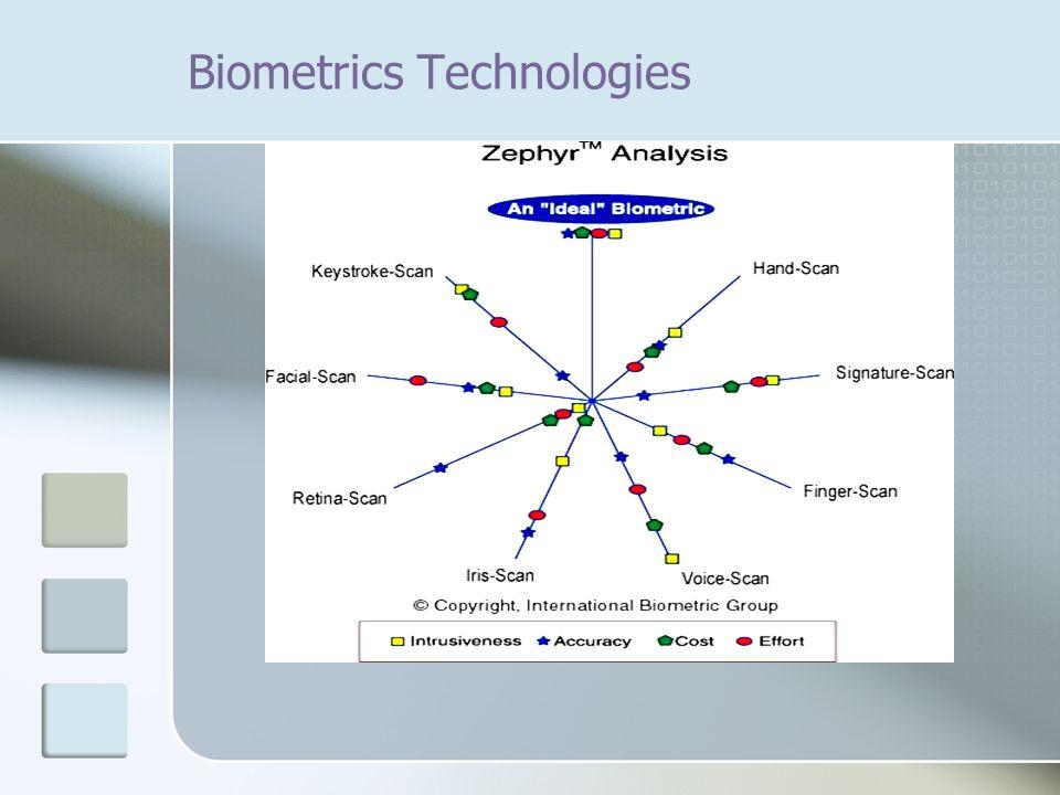 Biometrics Technologies