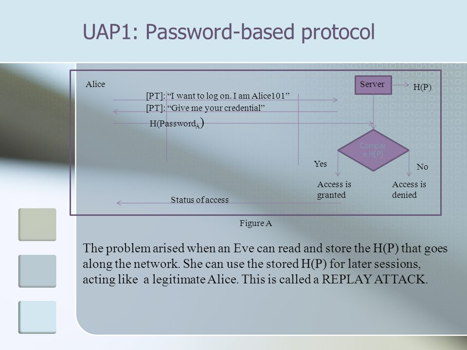 UAP1: Password-based protocol The problem arised when an Eve can read and store the H(P) that goes along the network.