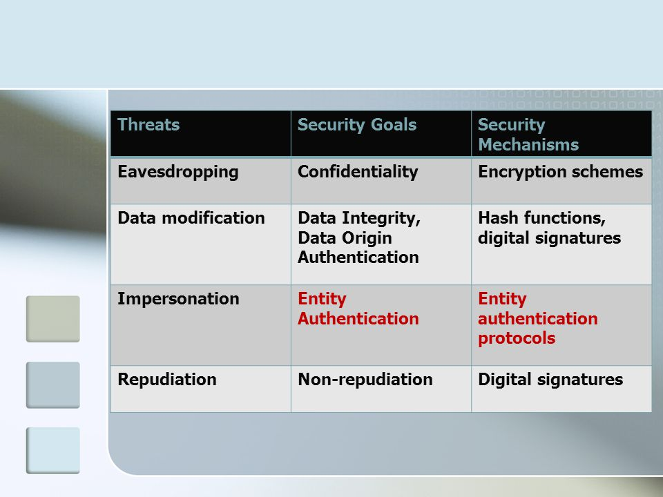 ThreatsSecurity GoalsSecurity Mechanisms EavesdroppingConfidentialityEncryption schemes Data modificationData Integrity, Data Origin Authentication Ha