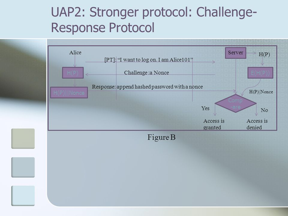 """UAP2: Stronger protocol: Challenge- Response Protocol AliceServer [PT]: """"I want to log on. I am Alice101"""" Challenge :a Nonce Comp -are H(P) Yes No Acc"""
