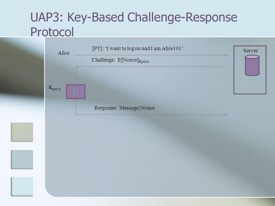 UAP3: Key-Based Challenge-Response Protocol Alice Server [PT]: 'I want to log on and I am Alice101' Challenge: E[Nonce] KpubA D Response: Message||Non