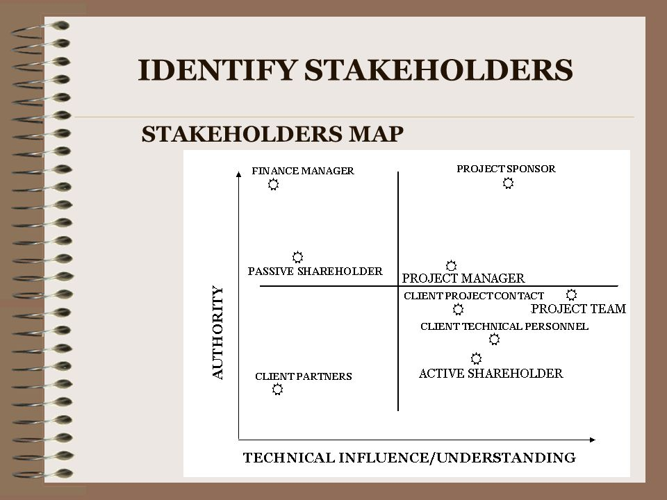 IDENTIFY STAKEHOLDERS STAKEHOLDERS MAP