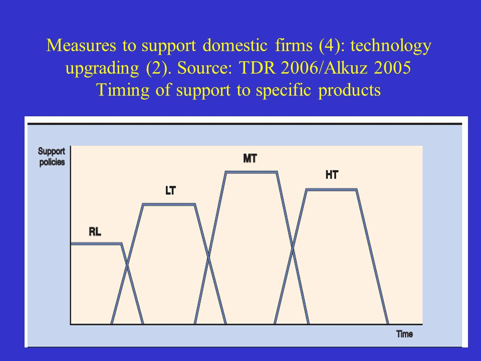 Measures to support domestic firms (4): technology upgrading (2).