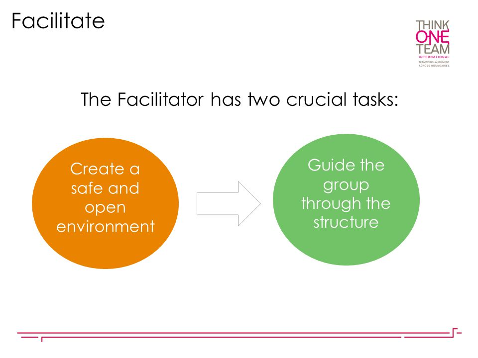 Facilitate The Facilitator has two crucial tasks: Create a safe and open environment Guide the group through the structure