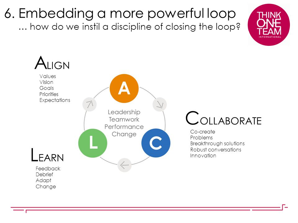 6. Embedding a more powerful loop … how do we instil a discipline of closing the loop? A LIGN Values Vision Goals Priorities Expectations C OLLABORATE