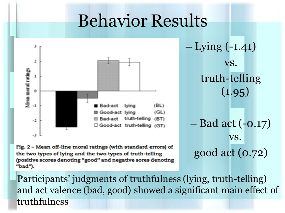 Behavior Results – Lying (-1.41) vs. truth-telling (1.95) – Bad act (-0.17) vs.