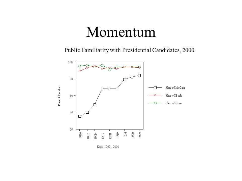 Momentum 20 40 60 80 100 Percent Familiar 9/26 10/1010/2412/12 12/21 1/19 2/4 2/20 2/29 Date, 1999 - 2000 Public Familiarity with Presidential Candidates, 2000 Hear of Gore Hear of Bush Hear of McCain