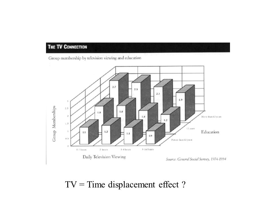 TV = Time displacement effect