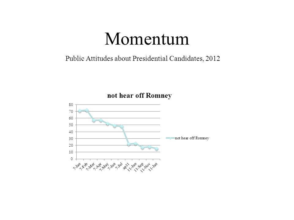 Momentum Public Attitudes about Presidential Candidates, 2012