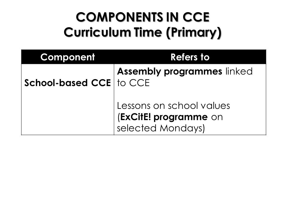 COMPONENTS IN CCE Curriculum Time (Primary) ComponentRefers to School-based CCE Assembly programmes linked to CCE Lessons on school values ( ExCitE.