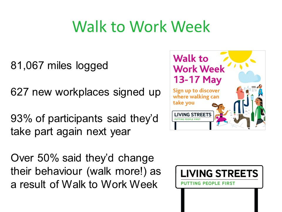 Walk to Work Week 81,067 miles logged 627 new workplaces signed up 93% of participants said they'd take part again next year Over 50% said they'd change their behaviour (walk more!) as a result of Walk to Work Week