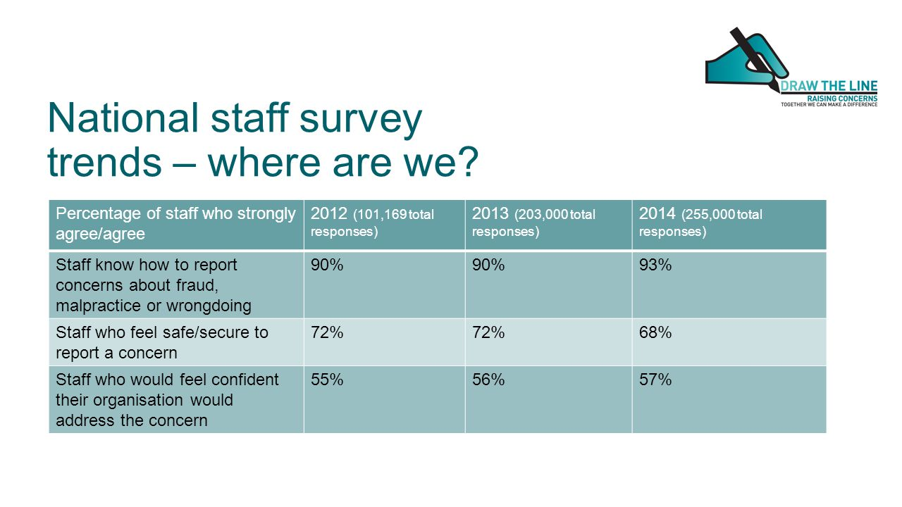 National staff survey trends – where are we.