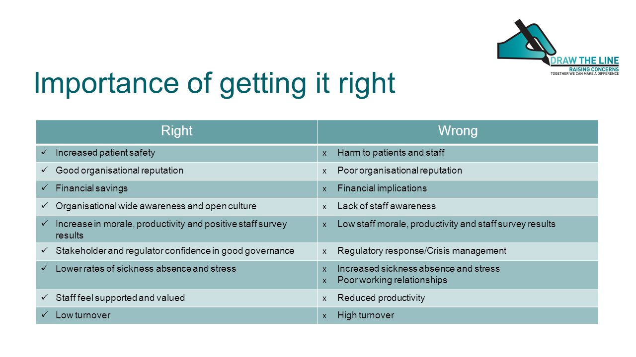 Importance of getting it right RightWrong Increased patient safety x Harm to patients and staff Good organisational reputation x Poor organisational r