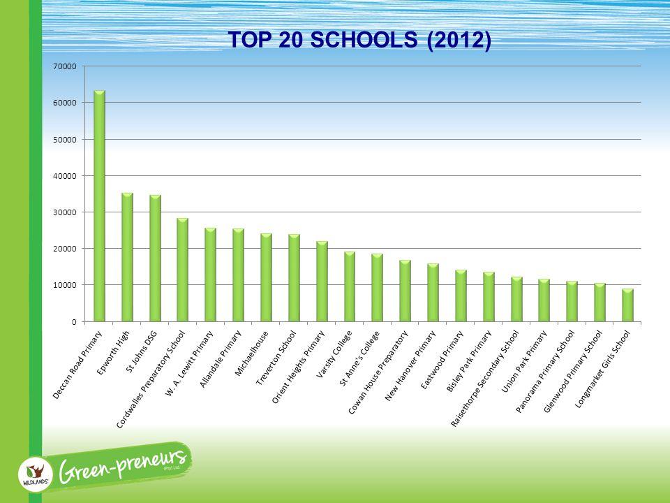 TOP 20 SCHOOLS (2012)